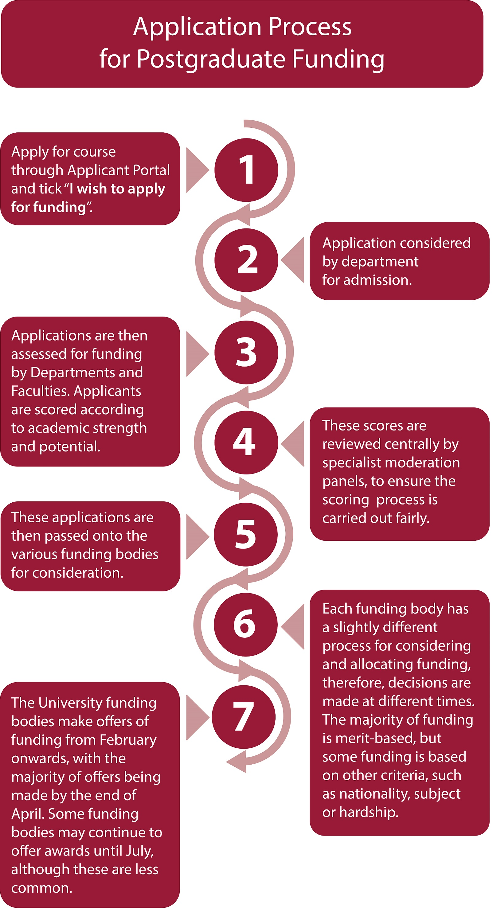 How is funding allocated when applied for through Applicant Portal